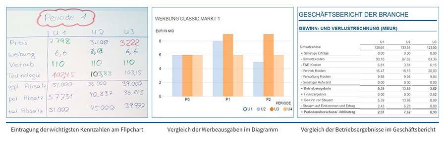 Planspielauswertung: Visualisierung der Periodenergebnisse