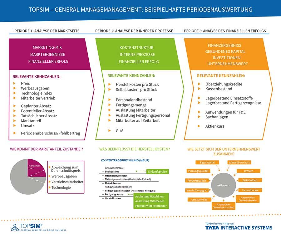 Beispielhafte Periodenauswertung von TOPSIM – General Management