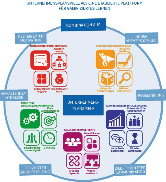 Gamifiziertes Lernen mit Unternehmensplanspielen