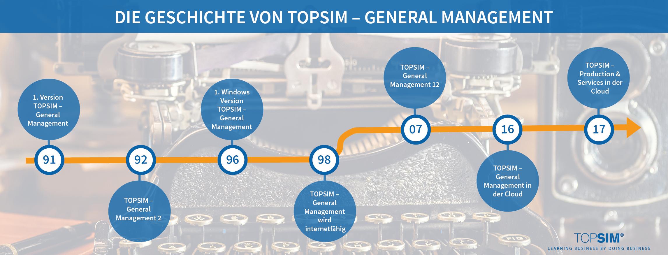 Timeline Geschichte TOPSIM – General Management