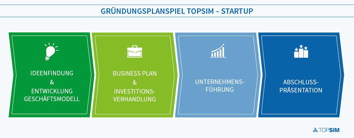 Einsatzkonzept TOPSIM – Startup
