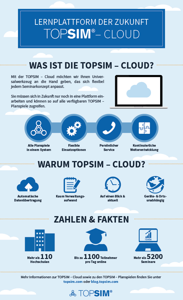 Infographik: TOPSIM – Cloud