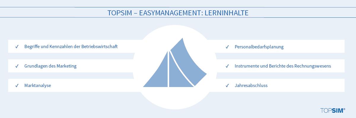 Lerninhalte_TOPSIM – easyManagement