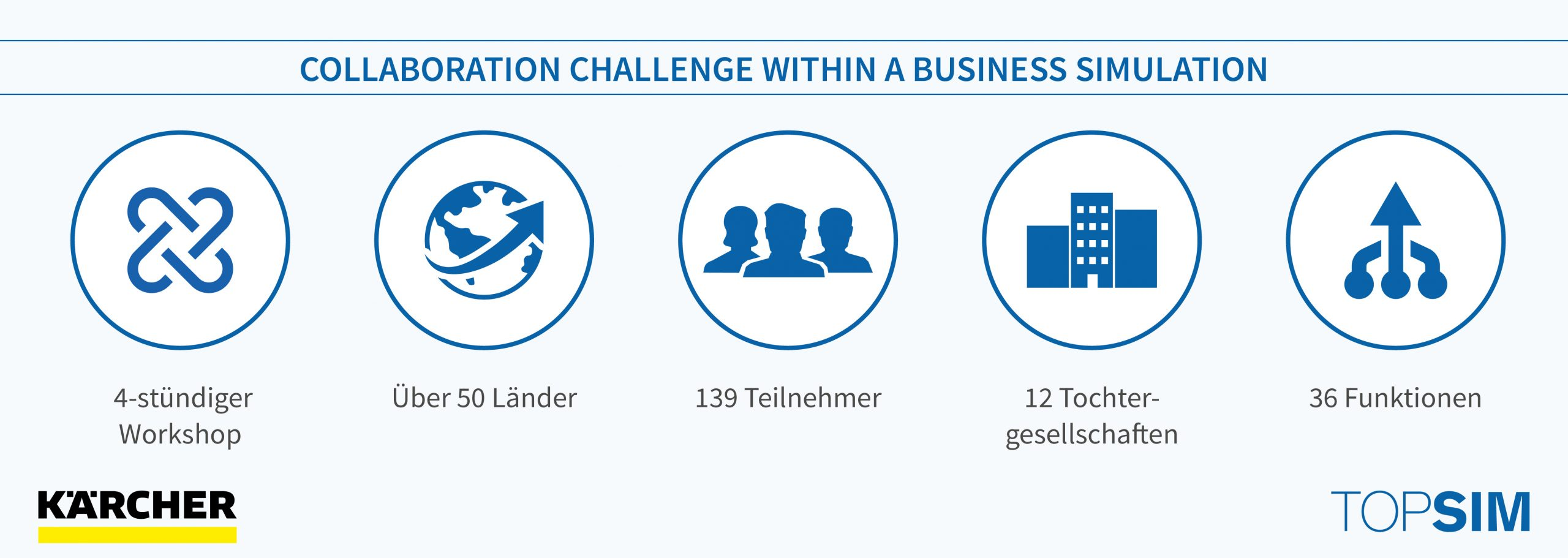 Collaboration Challenge with a Business Simulation