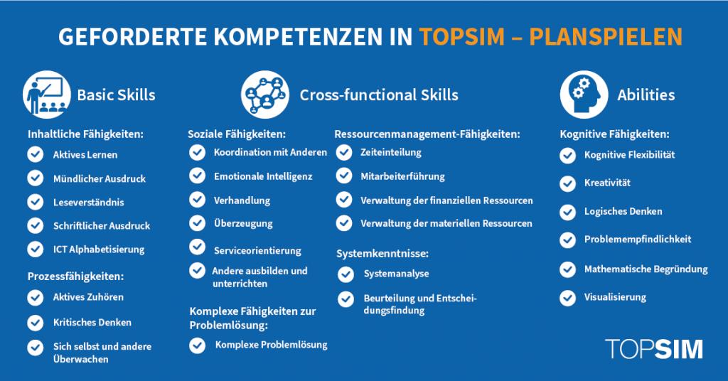 Leadership Development TOPSIM